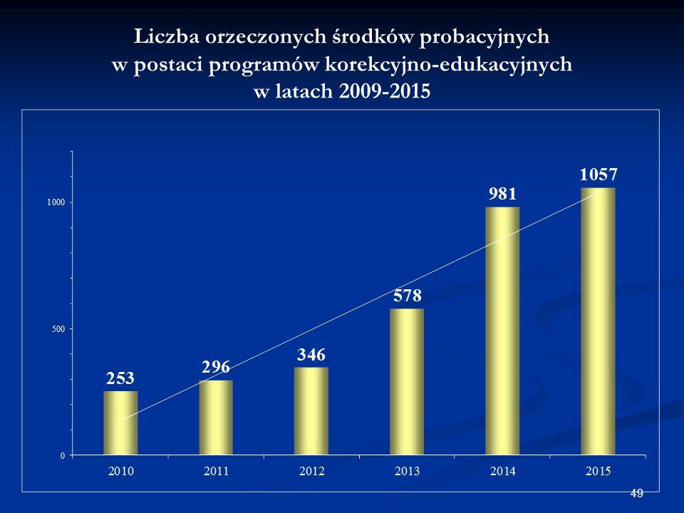 Liczba orzeczonych środków probacyjnych w postaci programów korekcyjno-edukacyjnych w latach 2009-2015 49