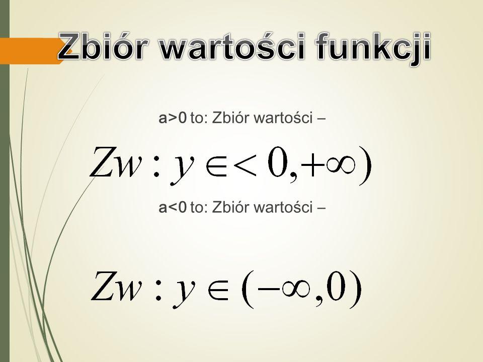 Dziedziną funkcji jest zbiór liczb rzeczywistych Df:R