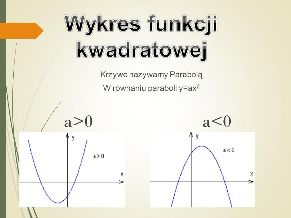 Krzywe nazywamy Parabolą W równaniu paraboli y=ax 2 a>0 a<0