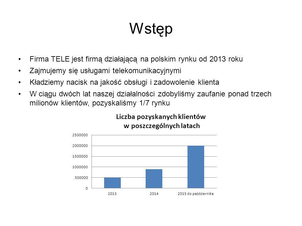 Wstęp Firma TELE jest firmą działającą na polskim rynku od 2013 roku Zajmujemy się usługami telekomunikacyjnymi Kładziemy nacisk na jakość obsługi i zadowolenie klienta W ciągu dwóch lat naszej działalności zdobyliśmy zaufanie ponad trzech milionów klientów, pozyskaliśmy 1/7 rynku