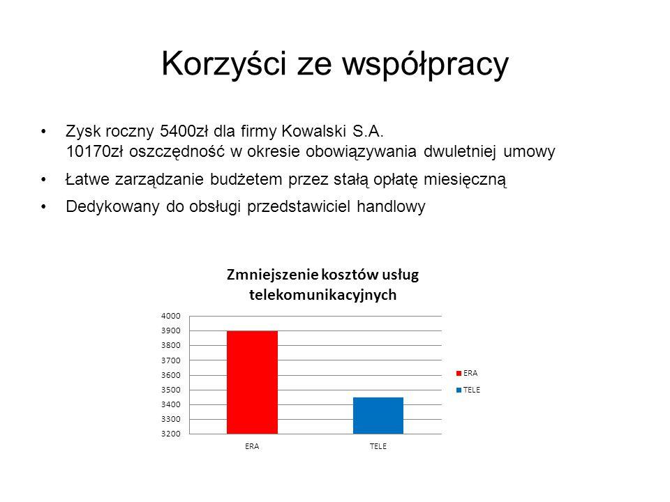Korzyści ze współpracy Zysk roczny 5400zł dla firmy Kowalski S.A. 10170zł oszczędność w okresie obowiązywania dwuletniej umowy Łatwe zarządzanie budże