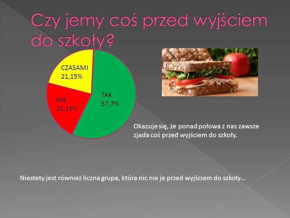 Okazuje się, że ponad połowa z nas zawsze zjada coś przed wyjściem do szkoły.