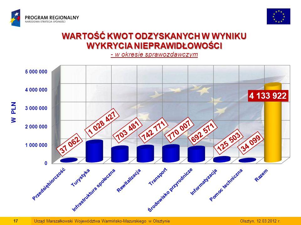 17Urząd Marszałkowski Województwa Warmińsko-Mazurskiego w Olsztynie Olsztyn, 12.03.2012 r.