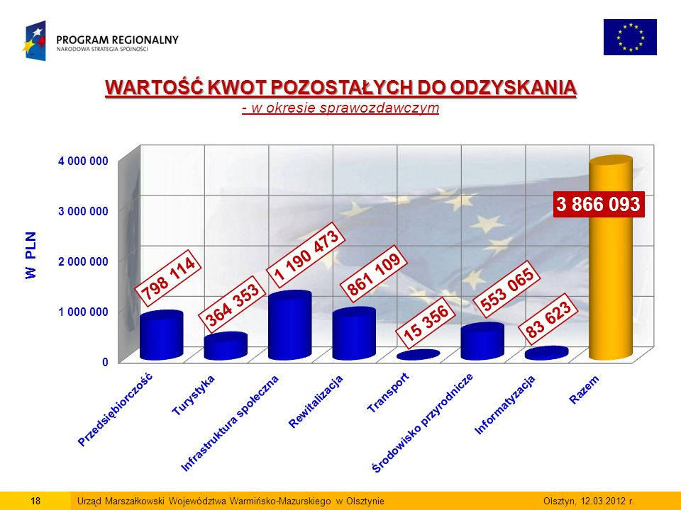 18Urząd Marszałkowski Województwa Warmińsko-Mazurskiego w Olsztynie Olsztyn, 12.03.2012 r.