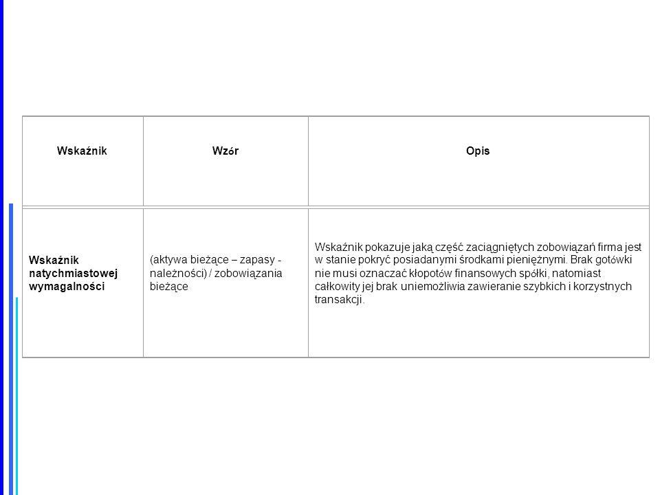 Wskaźnik Wz ó r Opis Wskaźnik natychmiastowej wymagalności (aktywa bieżące – zapasy - należności) / zobowiązania bieżące Wskaźnik pokazuje jaką część zaciągniętych zobowiązań firma jest w stanie pokryć posiadanymi środkami pieniężnymi.