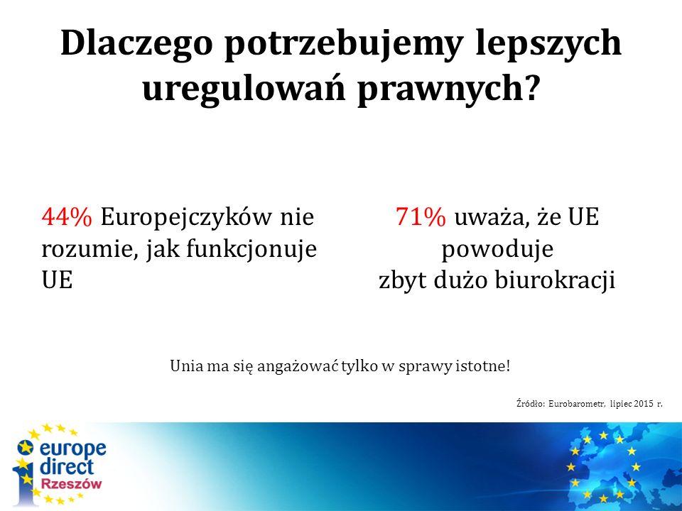 Dlaczego potrzebujemy lepszych uregulowań prawnych? 44% Europejczyków nie rozumie, jak funkcjonuje UE 71% uważa, że UE powoduje zbyt dużo biurokracji