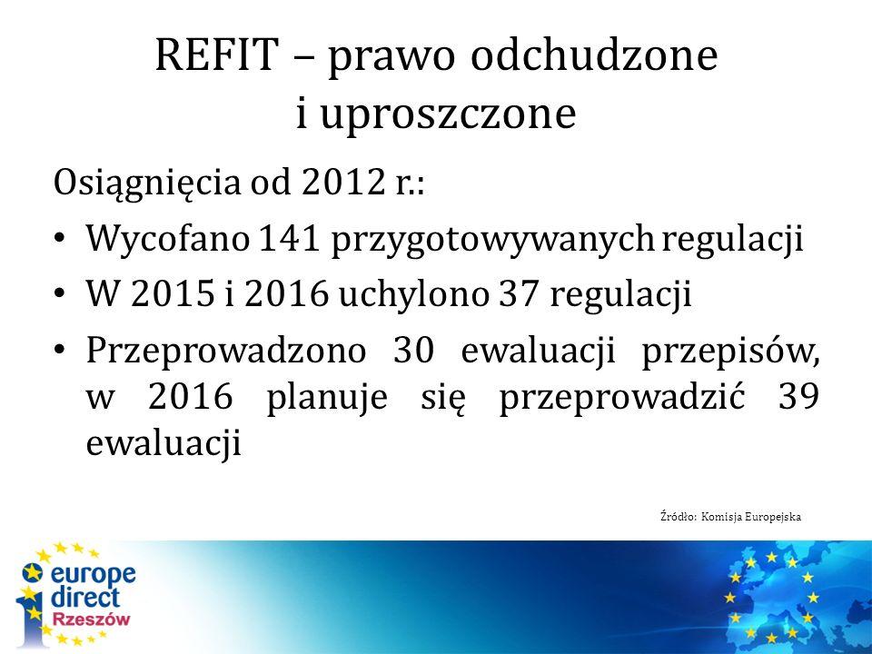 REFIT – prawo odchudzone i uproszczone Osiągnięcia od 2012 r.: Wycofano 141 przygotowywanych regulacji W 2015 i 2016 uchylono 37 regulacji Przeprowadzono 30 ewaluacji przepisów, w 2016 planuje się przeprowadzić 39 ewaluacji Źródło: Komisja Europejska