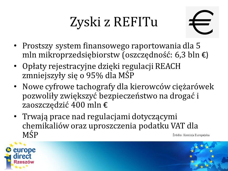 Zyski z REFITu Prostszy system finansowego raportowania dla 5 mln mikroprzedsiębiorstw (oszczędność: 6,3 bln €) Opłaty rejestracyjne dzięki regulacji REACH zmniejszyły się o 95% dla MŚP Nowe cyfrowe tachografy dla kierowców ciężarówek pozwoliły zwiększyć bezpieczeństwo na drogać i zaoszczędzić 400 mln € Trwają prace nad regulacjami dotyczącymi chemikaliów oraz uproszczenia podatku VAT dla MŚP Źródło: Komisja Europejska