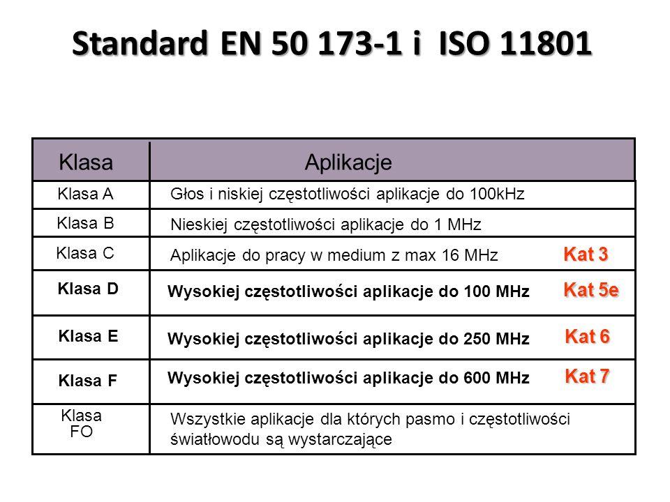 KlasaAplikacje Klasa A Klasa B Klasa C Klasa D Nieskiej częstotliwości aplikacje do 1 MHz Wysokiej częstotliwości aplikacje do 100 MHz Klasa E Klasa F Głos i niskiej częstotliwości aplikacje do 100kHz Aplikacje do pracy w medium z max 16 MHz Wysokiej częstotliwości aplikacje do 250 MHz Wysokiej częstotliwości aplikacje do 600 MHz Klasa FO Wszystkie aplikacje dla których pasmo i częstotliwości światłowodu są wystarczające Kat 3 Kat 5e Kat 6 Kat 7