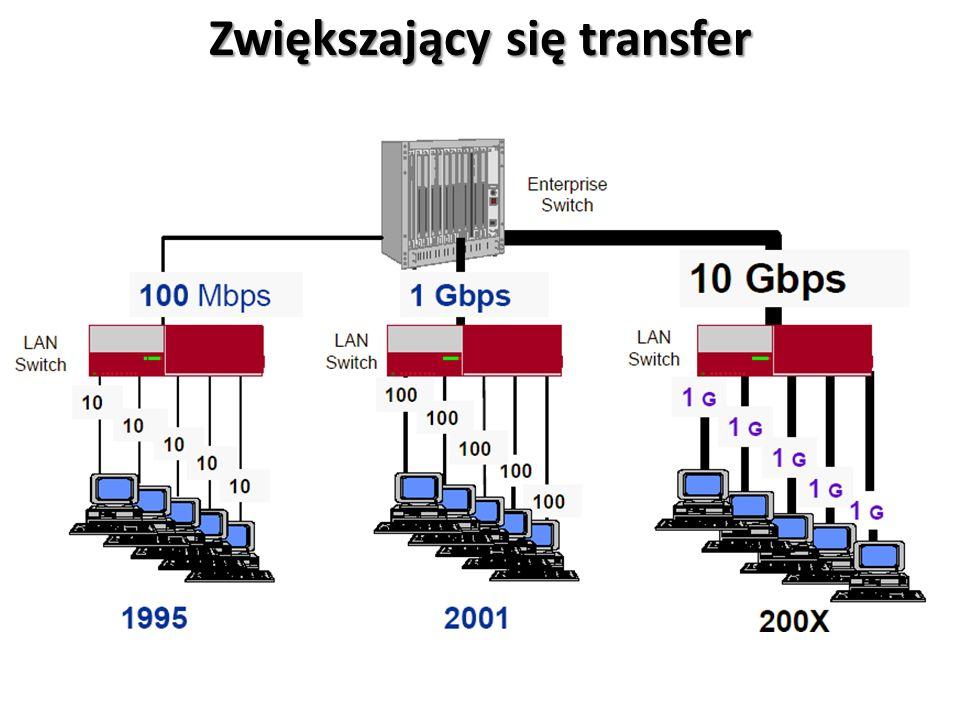 Zwiększającysię transfer Zwiększający się transfer