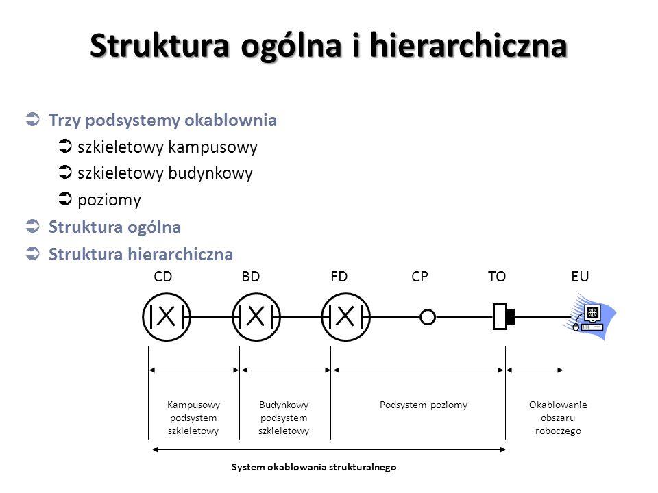 Struktura ogólna i hierarchiczna  Trzy podsystemy okablownia  szkieletowy kampusowy  szkieletowy budynkowy  poziomy  Struktura ogólna  Struktura hierarchiczna CDBDFDCPTOEU Kampusowy podsystem szkieletowy Budynkowy podsystem szkieletowy Podsystem poziomyOkablowanie obszaru roboczego System okablowania strukturalnego