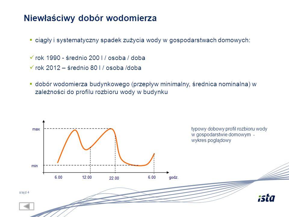 slajd 4 Niewłaściwy dobór wodomierza  ciągły i systematyczny spadek zużycia wody w gospodarstwach domowych: rok 1990 - średnio 200 l / osoba / doba rok 2012 – średnio 80 l / osoba /doba  dobór wodomierza budynkowego (przepływ minimalny, średnica nominalna) w zależności do profilu rozbioru wody w budynku typowy dobowy profil rozbioru wody w gospodarstwie domowym - wykres poglądowy