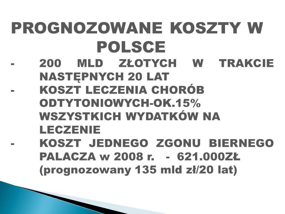 PROGNOZOWANE KOSZTY W POLSCE -200 MLD ZŁOTYCH W TRAKCIE NASTĘPNYCH 20 LAT -KOSZT LECZENIA CHORÓB ODTYTONIOWYCH-OK.15% WSZYSTKICH WYDATKÓW NA LECZENIE -KOSZT JEDNEGO ZGONU BIERNEGO PALACZA w 2008 r.