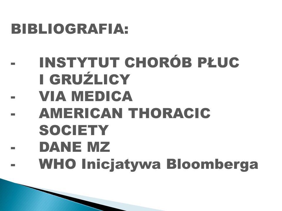BIBLIOGRAFIA: -INSTYTUT CHORÓB PŁUC I GRUŹLICY -VIA MEDICA -AMERICAN THORACIC SOCIETY -DANE MZ -WHO Inicjatywa Bloomberga