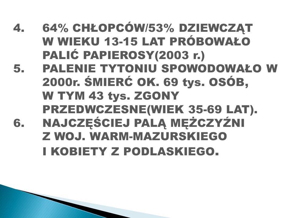 4. 64% CHŁOPCÓW/53% DZIEWCZĄT W WIEKU 13-15 LAT PRÓBOWAŁO PALIĆ PAPIEROSY(2003 r.) 5.