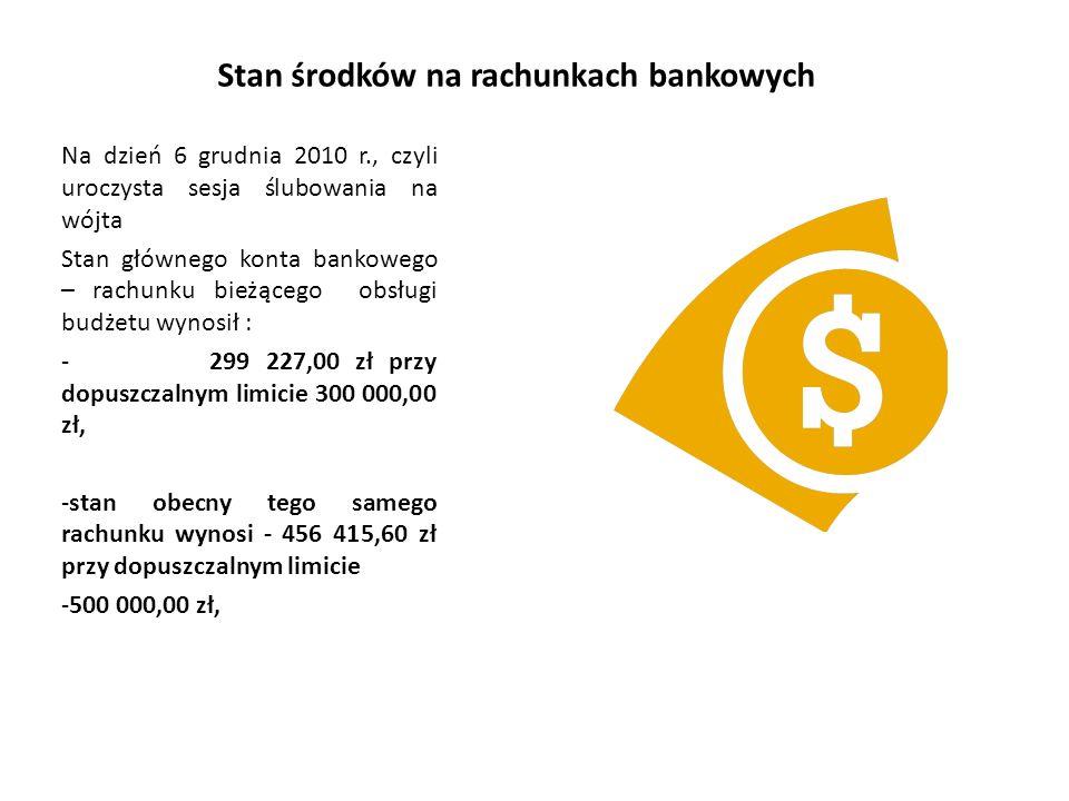 Stan środków na rachunkach bankowych Na dzień 6 grudnia 2010 r., czyli uroczysta sesja ślubowania na wójta Stan głównego konta bankowego – rachunku bieżącego obsługi budżetu wynosił : - 299 227,00 zł przy dopuszczalnym limicie 300 000,00 zł, -stan obecny tego samego rachunku wynosi - 456 415,60 zł przy dopuszczalnym limicie -500 000,00 zł,