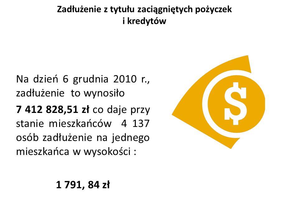 Zadłużenie z tytułu zaciągniętych pożyczek i kredytów Na dzień 6 grudnia 2010 r., zadłużenie to wynosiło 7 412 828,51 zł co daje przy stanie mieszkańców 4 137 osób zadłużenie na jednego mieszkańca w wysokości : 1 791, 84 zł