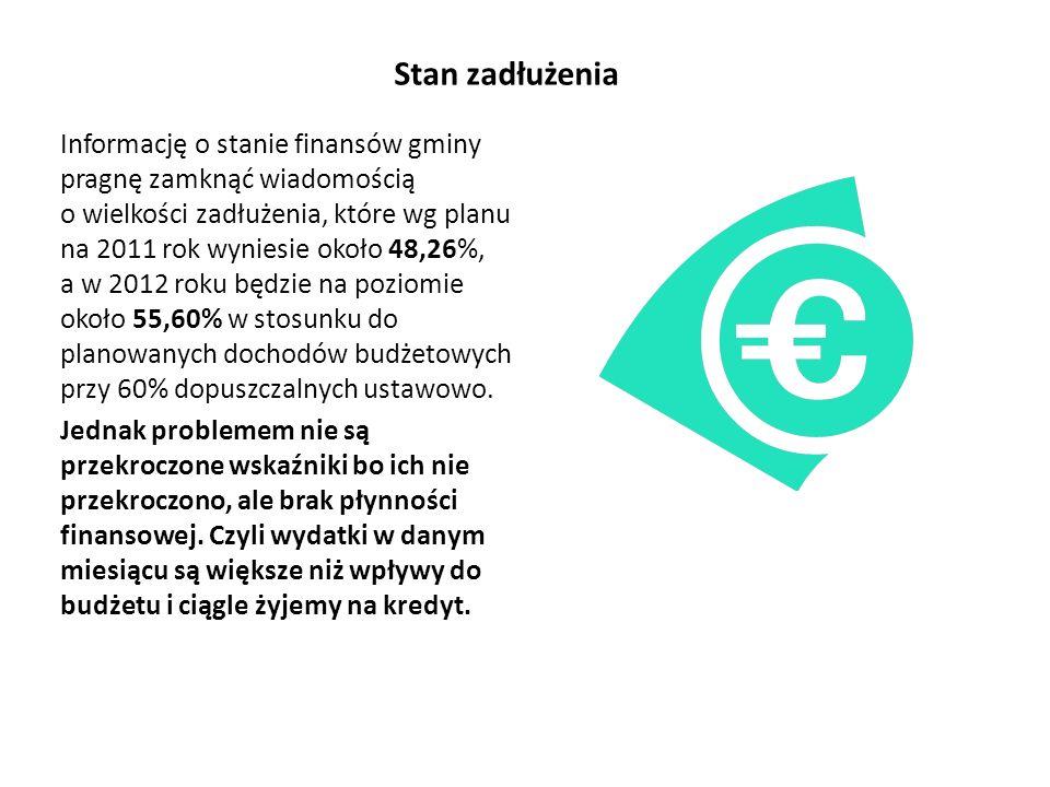 Stan zadłużenia Informację o stanie finansów gminy pragnę zamknąć wiadomością o wielkości zadłużenia, które wg planu na 2011 rok wyniesie około 48,26%, a w 2012 roku będzie na poziomie około 55,60% w stosunku do planowanych dochodów budżetowych przy 60% dopuszczalnych ustawowo.