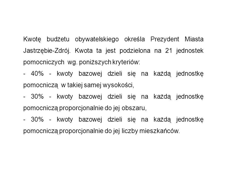 Kwotę budżetu obywatelskiego określa Prezydent Miasta Jastrzębie-Zdrój. Kwota ta jest podzielona na 21 jednostek pomocniczych wg. poniższych kryteriów