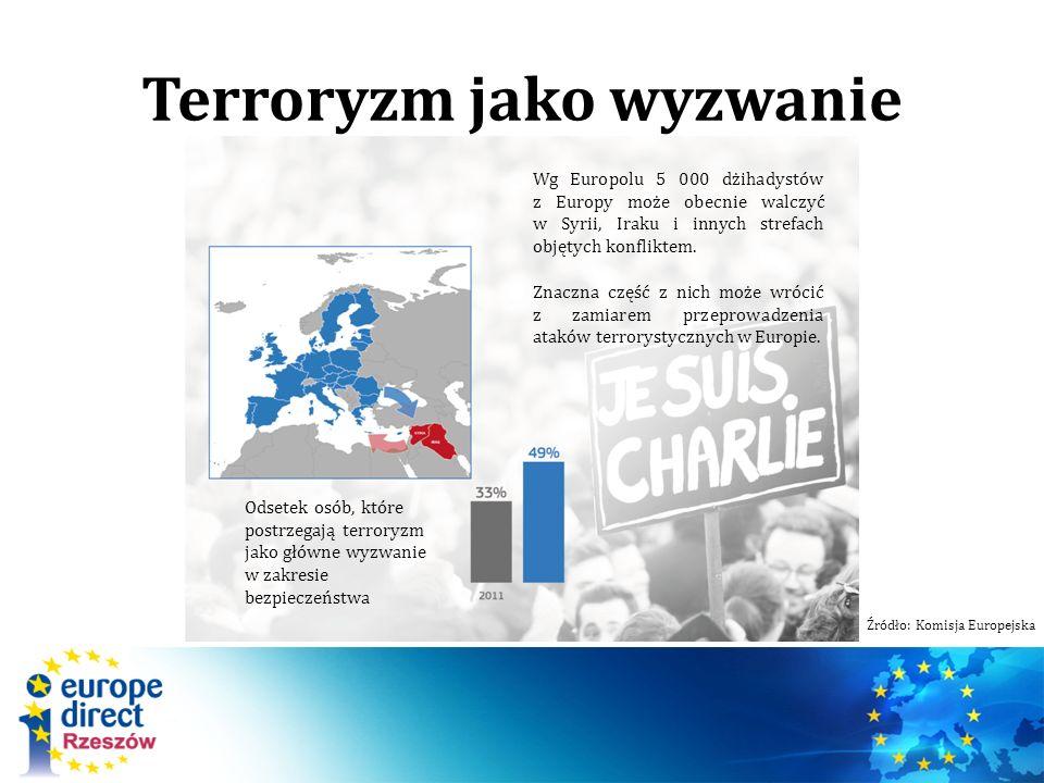 Terroryzm jako wyzwanie Wg Europolu 5 000 dżihadystów z Europy może obecnie walczyć w Syrii, Iraku i innych strefach objętych konfliktem. Znaczna częś