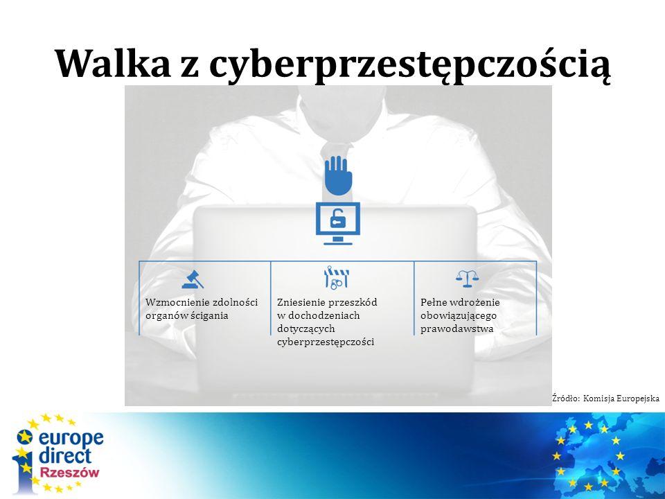 Walka z cyberprzestępczością Wzmocnienie zdolności organów ścigania Zniesienie przeszkód w dochodzeniach dotyczących cyberprzestępczości Pełne wdrożen