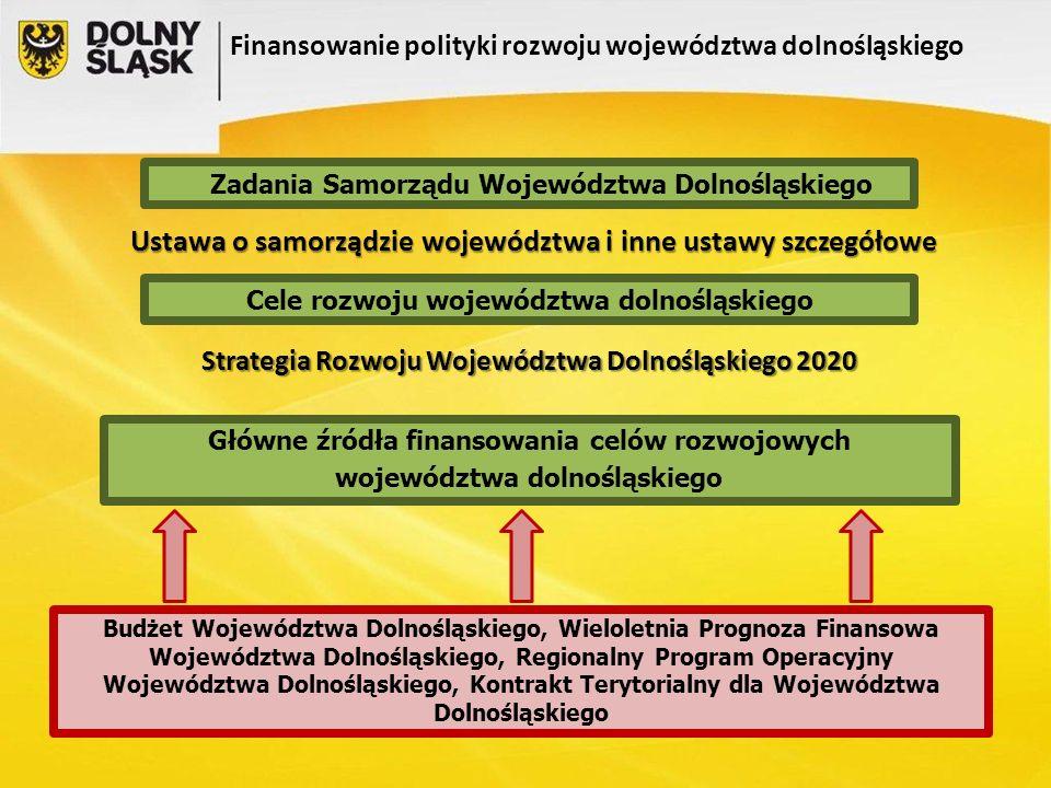 Strategia Rozwoju Województwa Dolnośląskiego 2020 Budżet Województwa Dolnośląskiego, Wieloletnia Prognoza Finansowa Województwa Dolnośląskiego, Regionalny Program Operacyjny Województwa Dolnośląskiego, Kontrakt Terytorialny dla Województwa Dolnośląskiego Zadania Samorządu Województwa Dolnośląskiego Główne źródła finansowania celów rozwojowych województwa dolnośląskiego Ustawa o samorządzie województwa i inne ustawy szczegółowe Finansowanie polityki rozwoju województwa dolnośląskiego Cele rozwoju województwa dolnośląskiego