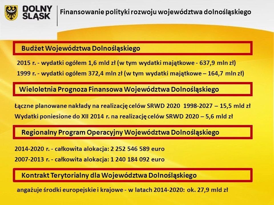 Budżet Województwa Dolnośląskiego 2015 r.