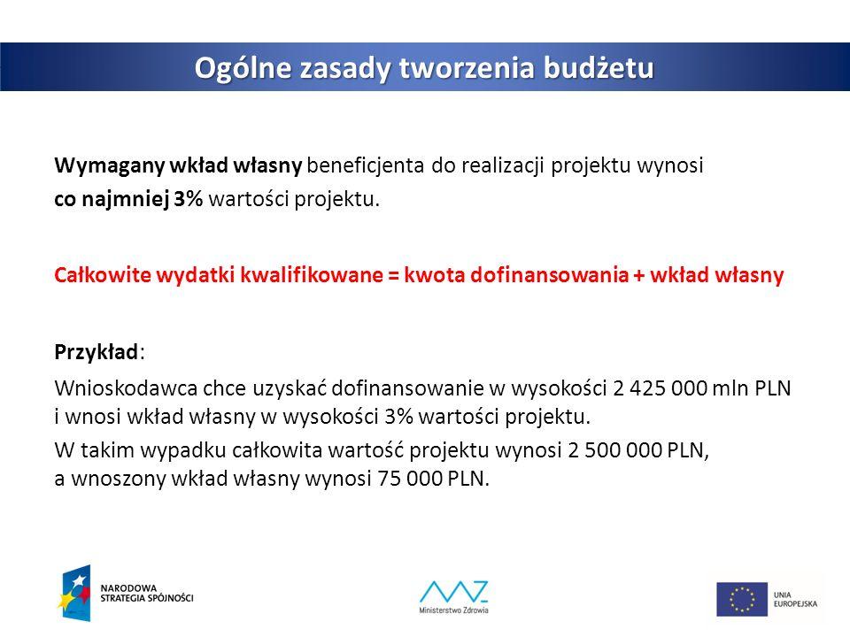 6 Ogólne zasady tworzenia budżetu Wymagany wkład własny beneficjenta do realizacji projektu wynosi co najmniej 3% wartości projektu.