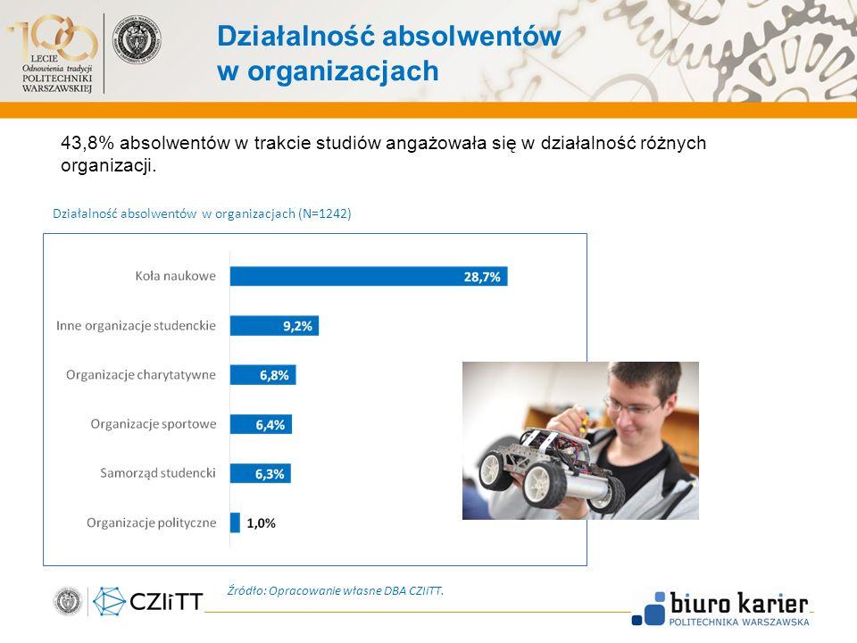 Działalność absolwentów w organizacjach 43,8% absolwentów w trakcie studiów angażowała się w działalność różnych organizacji.