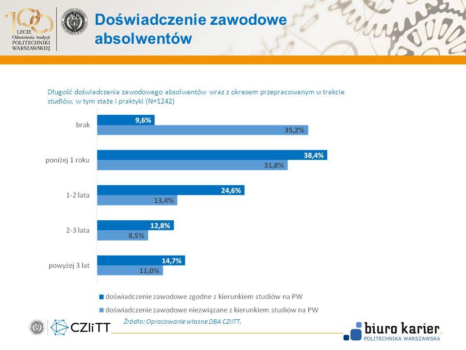 Doświadczenie zawodowe absolwentów Źródło: Opracowanie własne DBA CZIiTT.