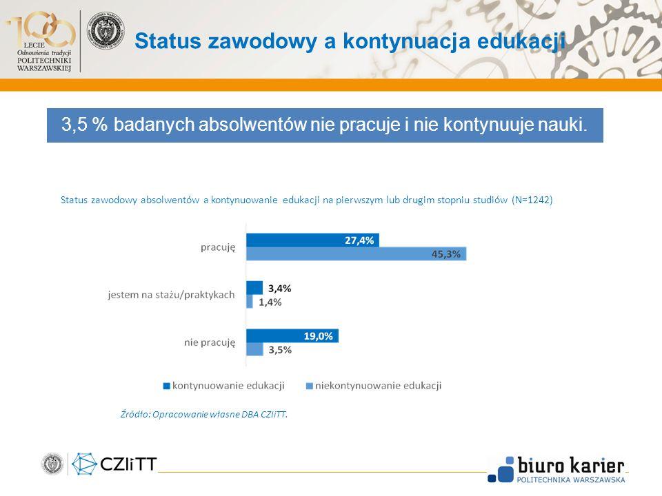 Status zawodowy a kontynuacja edukacji 3,5 % badanych absolwentów nie pracuje i nie kontynuuje nauki.