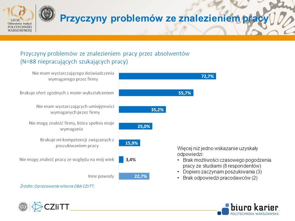 Przyczyny problemów ze znalezieniem pracy Przyczyny problemów ze znalezieniem pracy przez absolwentów (N=88 niepracujących szukających pracy) Więcej niż jedno wskazanie uzyskały odpowiedzi: Brak możliwości czasowego pogodzenia pracy ze studiami (8 respondentów) Dopiero zaczynam poszukiwania (3) Brak odpowiedzi pracodawców (2) Źródło: Opracowanie własne DBA CZIiTT.