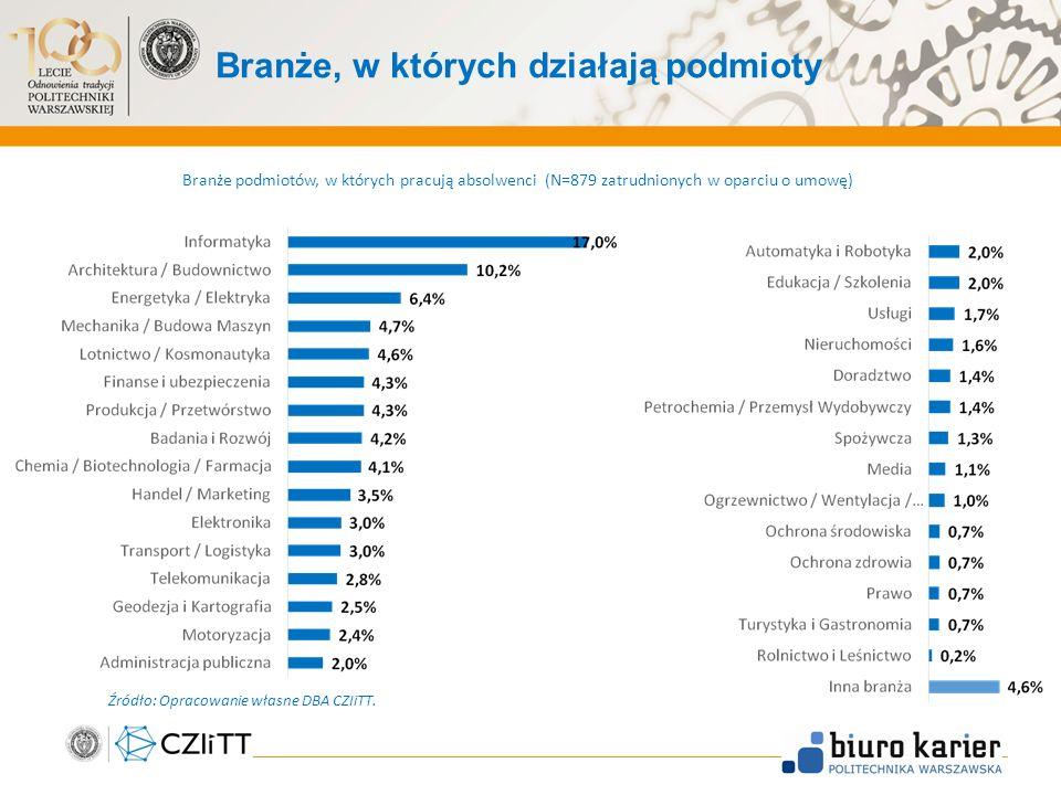 Branże, w których działają podmioty 19 Branże podmiotów, w których pracują absolwenci (N=879 zatrudnionych w oparciu o umowę) Źródło: Opracowanie własne DBA CZIiTT.