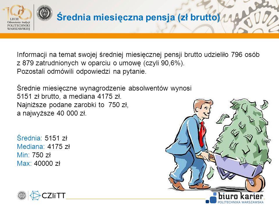 Średnia miesięczna pensja (zł brutto) Informacji na temat swojej średniej miesięcznej pensji brutto udzieliło 796 osób z 879 zatrudnionych w oparciu o umowę (czyli 90,6%).