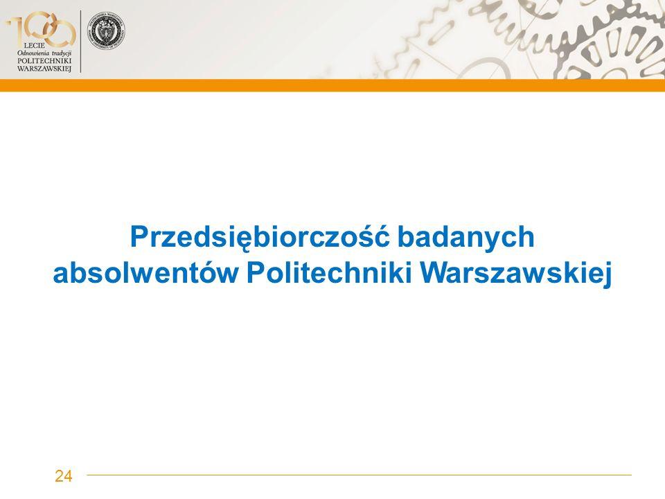 Przedsiębiorczość badanych absolwentów Politechniki Warszawskiej 24