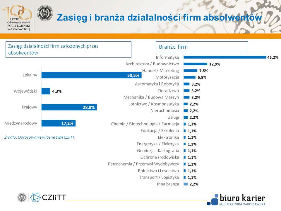Zasięg i branża działalności firm absolwentów Branże firm Zasięg działalności firm założonych przez absolwentów Źródło: Opracowanie własne DBA CZIiTT.