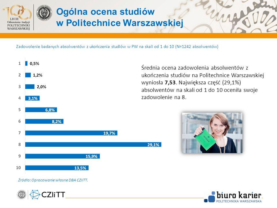 Ogólna ocena studiów w Politechnice Warszawskiej 30 Zadowolenie badanych absolwentów z ukończenia studiów w PW na skali od 1 do 10 (N=1242 absolwentów) Średnia ocena zadowolenia absolwentów z ukończenia studiów na Politechnice Warszawskiej wyniosła 7,53.