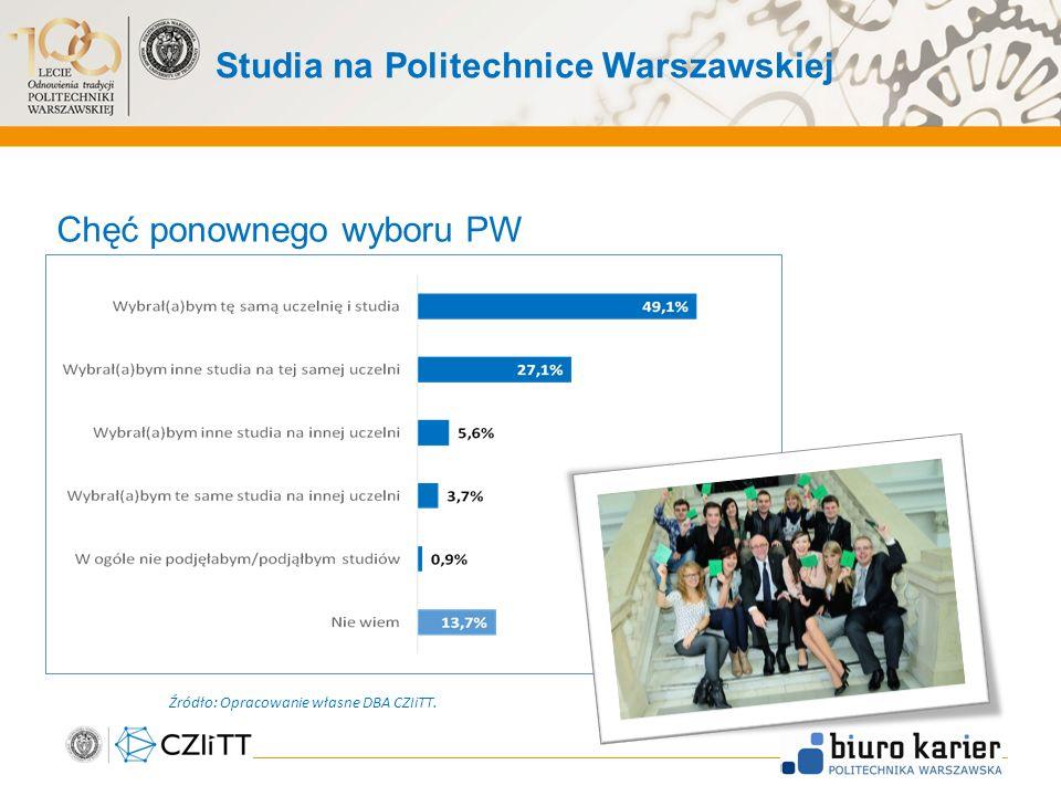 Studia na Politechnice Warszawskiej Chęć ponownego wyboru PW 31 Źródło: Opracowanie własne DBA CZIiTT.