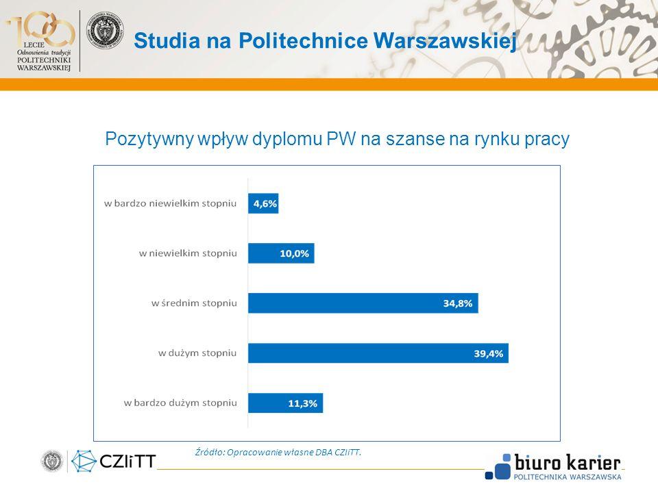 Studia na Politechnice Warszawskiej Pozytywny wpływ dyplomu PW na szanse na rynku pracy Źródło: Opracowanie własne DBA CZIiTT.