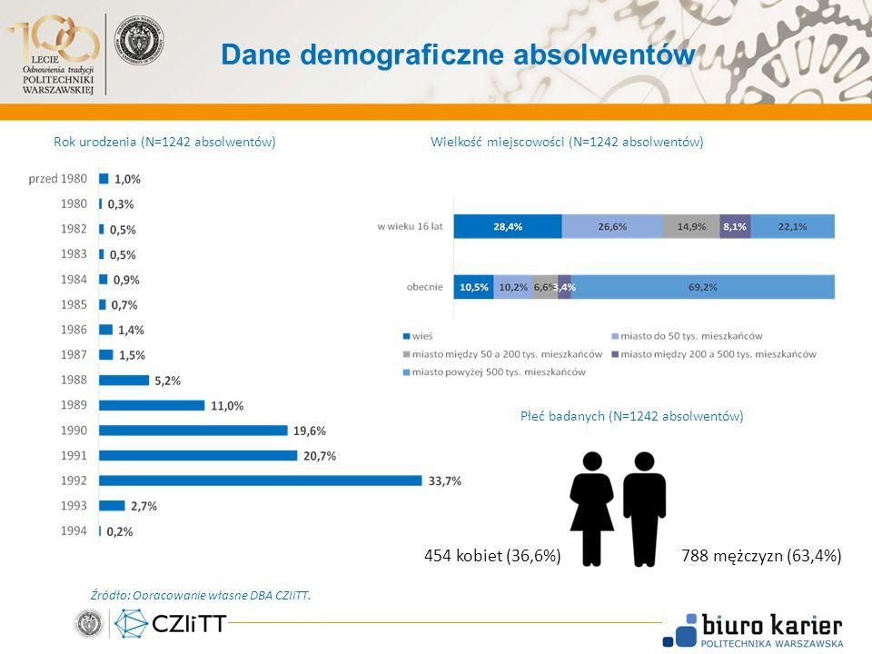 Dane demograficzne absolwentów 4 454 kobiet (36,6%)788 mężczyzn (63,4%) Rok urodzenia (N=1242 absolwentów)Wielkość miejscowości (N=1242 absolwentów) Źródło: Opracowanie własne DBA CZIiTT.