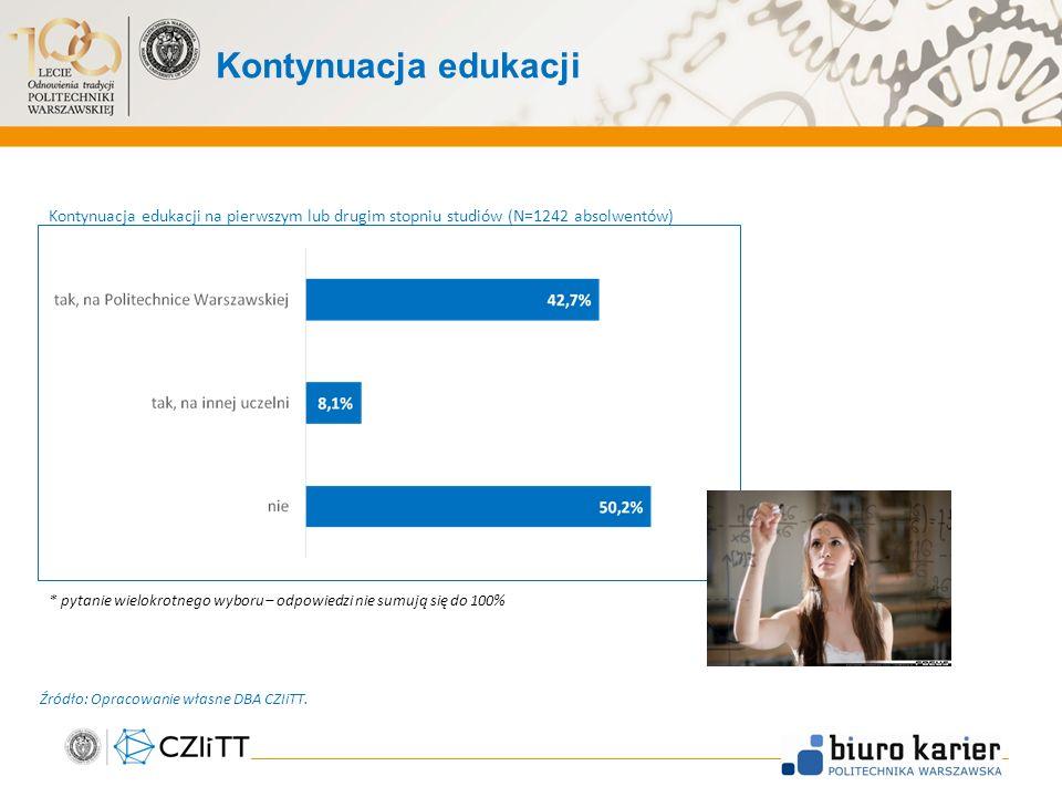Kontynuacja edukacji 6 Kontynuacja edukacji na pierwszym lub drugim stopniu studiów (N=1242 absolwentów) * pytanie wielokrotnego wyboru – odpowiedzi nie sumują się do 100% Źródło: Opracowanie własne DBA CZIiTT.