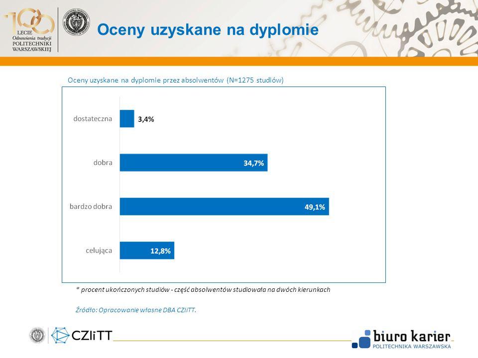 Oceny uzyskane na dyplomie 7 Oceny uzyskane na dyplomie przez absolwentów (N=1275 studiów) * procent ukończonych studiów - część absolwentów studiowała na dwóch kierunkach Źródło: Opracowanie własne DBA CZIiTT.