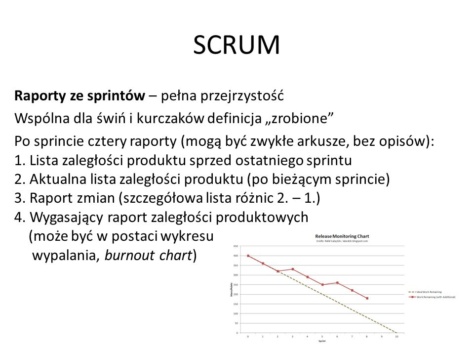 """SCRUM Raporty ze sprintów – pełna przejrzystość Wspólna dla świń i kurczaków definicja """"zrobione Po sprincie cztery raporty (mogą być zwykłe arkusze, bez opisów): 1."""