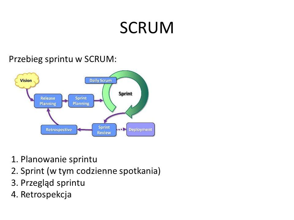 SCRUM Przebieg sprintu w SCRUM: 1. Planowanie sprintu 2.