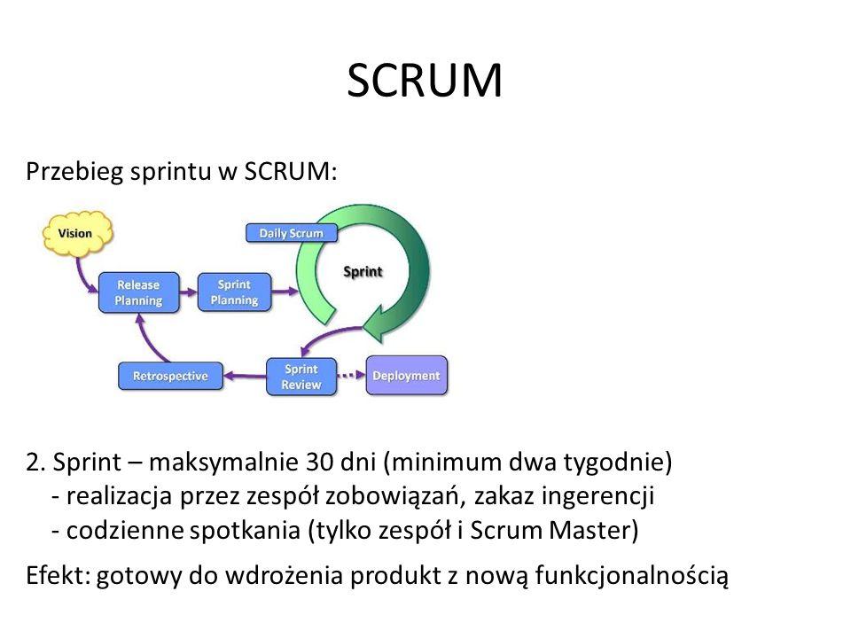 SCRUM Przebieg sprintu w SCRUM: 2.