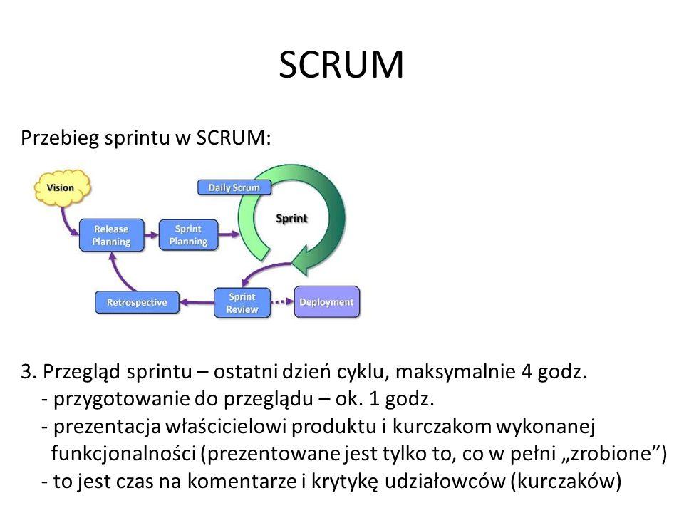 SCRUM Przebieg sprintu w SCRUM: 3.Przegląd sprintu – ostatni dzień cyklu, maksymalnie 4 godz.
