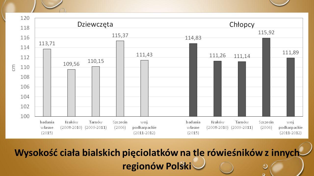 Wysokość ciała bialskich pięciolatków na tle rówieśników z innych regionów Polski