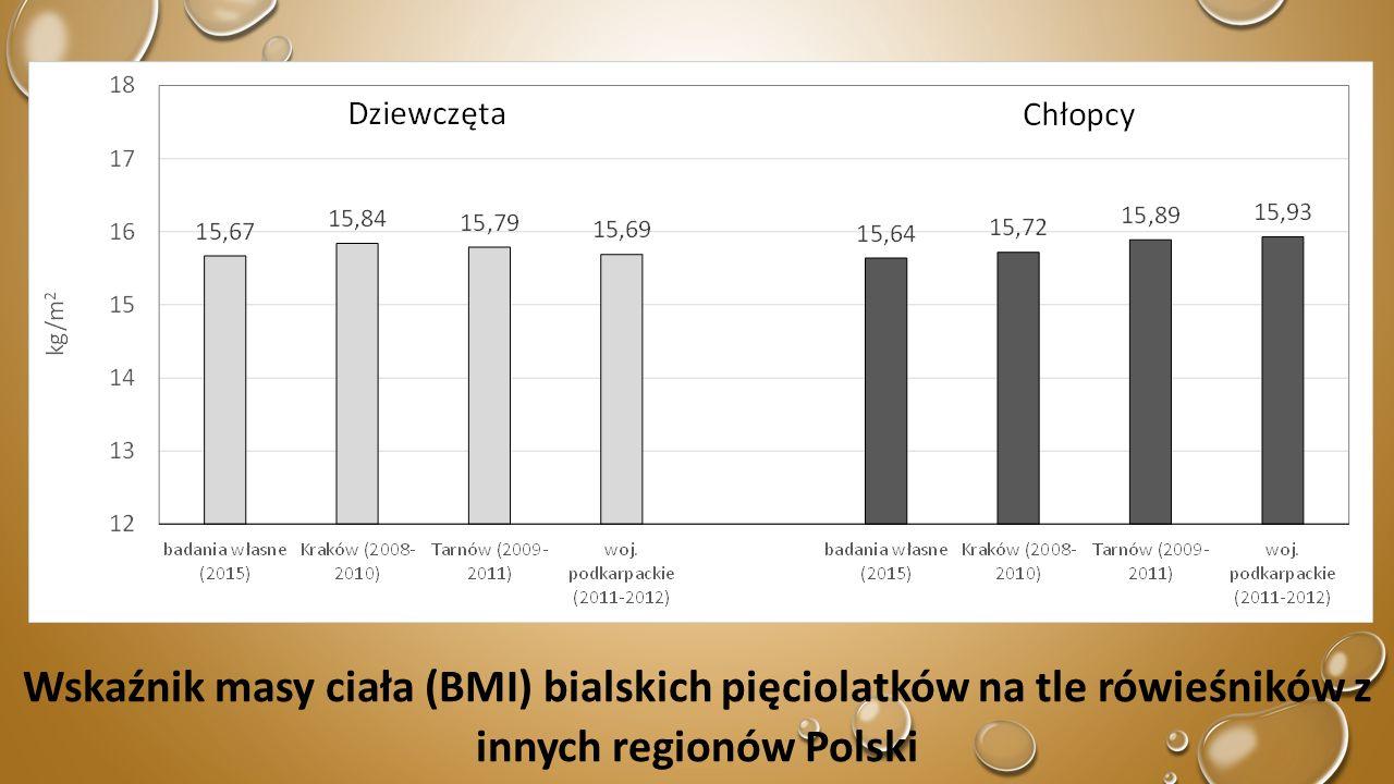 Częstość występowania niedowagi, nadwagi oraz otyłości u bialskich pięciolatków na podstawie wartości granicznych BMI ustalonych przez Cole i wsp.