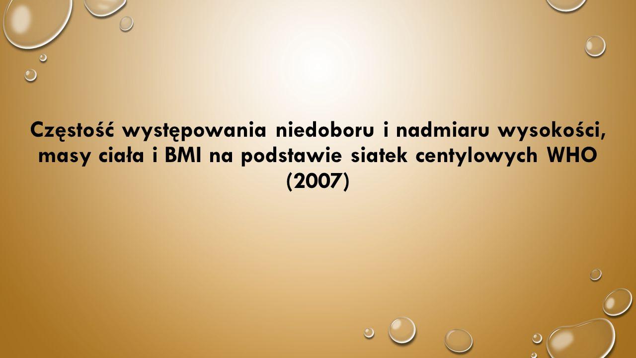 Częstość występowania niedoboru i nadmiaru wysokości, masy ciała i BMI na podstawie siatek centylowych WHO (2007)