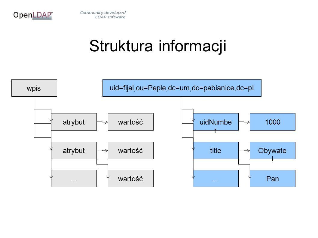 Struktura informacji wpisatrybut...wartość uid=fijal,ou=Peple,dc=um,dc=pabianice,dc=pl uidNumbe r title...1000Obywate l Pan